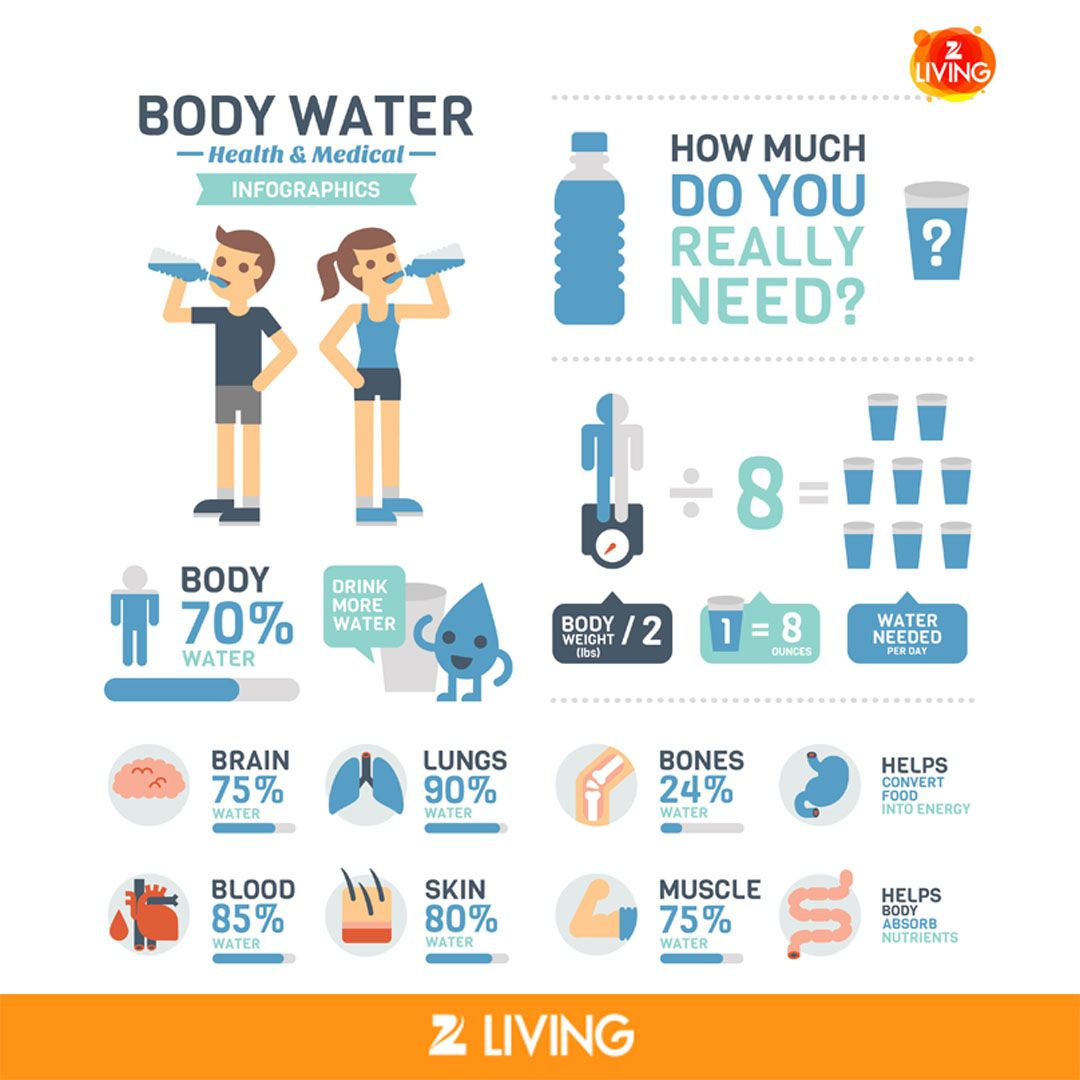 For Worldwaterday Think About The 663 Million People Around The