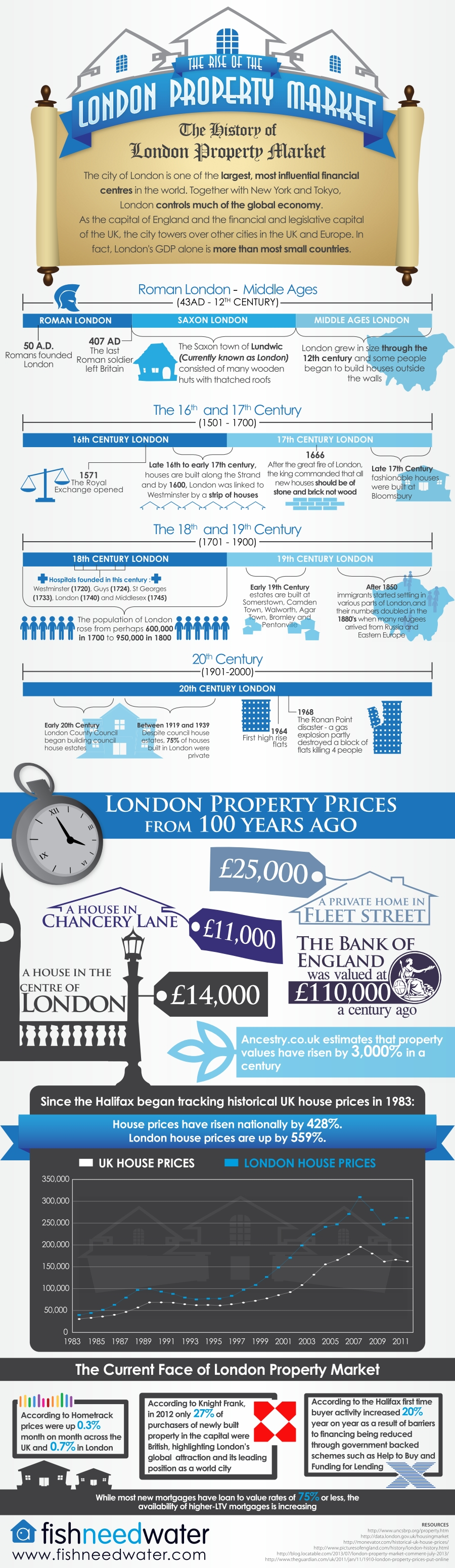 The city of London is one of the largest, most influential