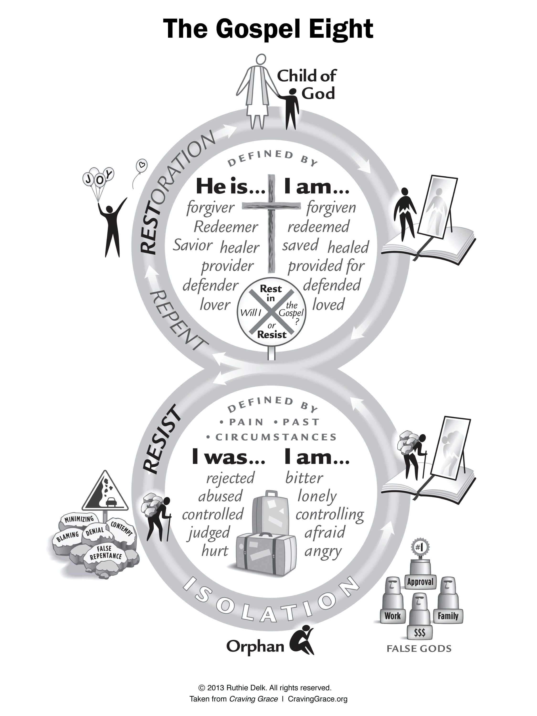 The Gospel Eight Diagram Has Evolved Over The Years As A