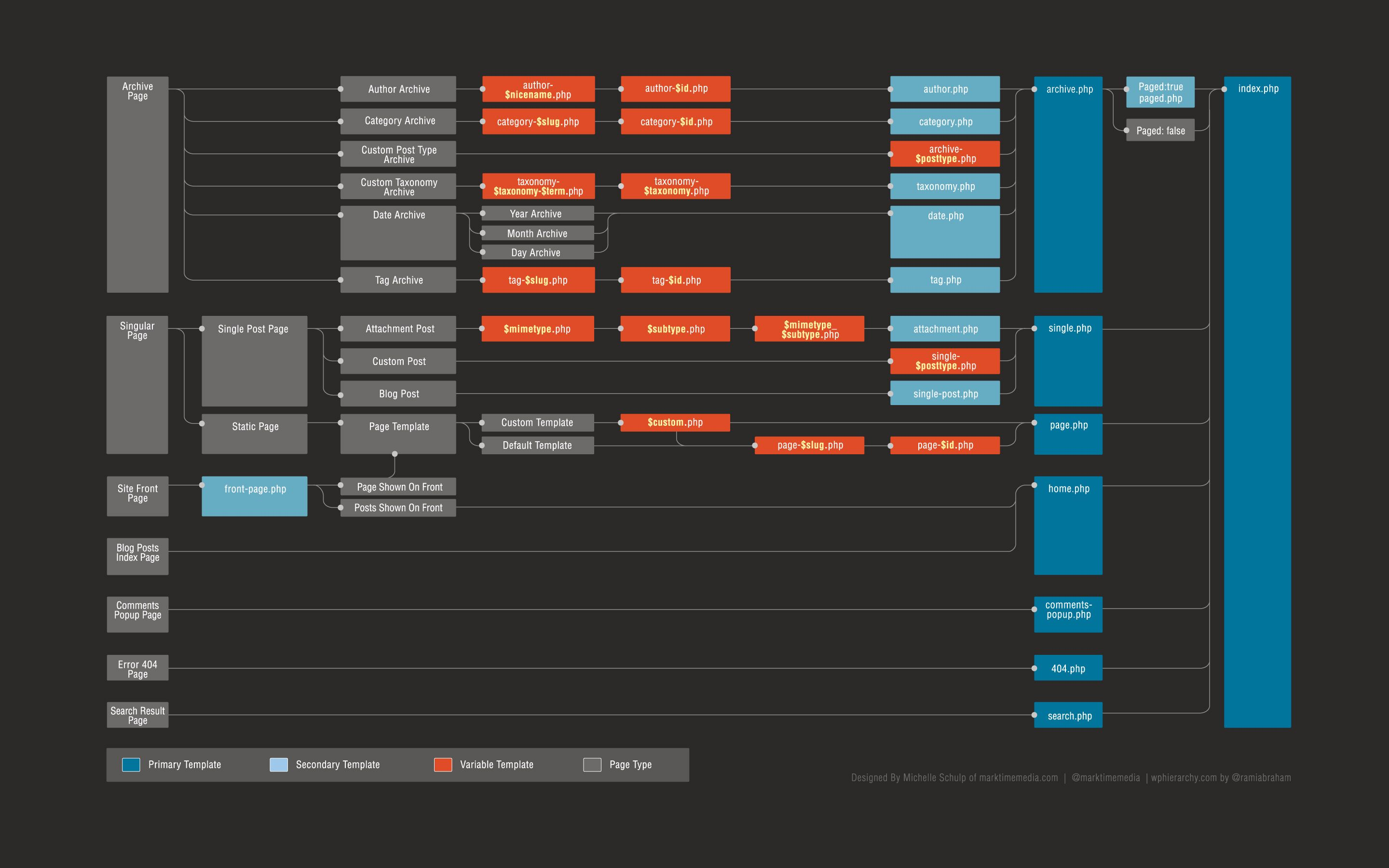 Redesigning The Wordpress Template Hierarchy Wordpress Template