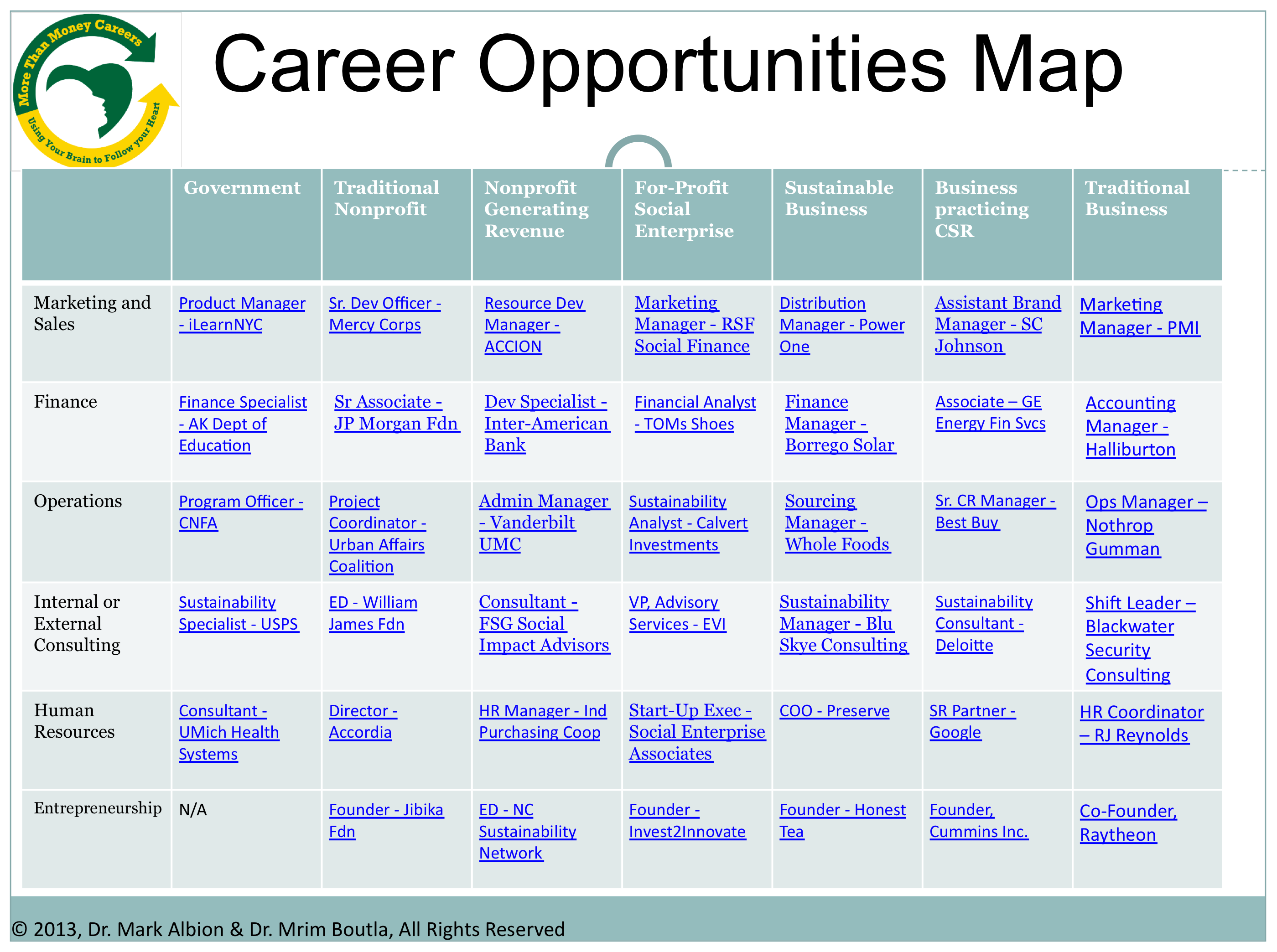 Career Opportunities Map Social Finance Social Business Career