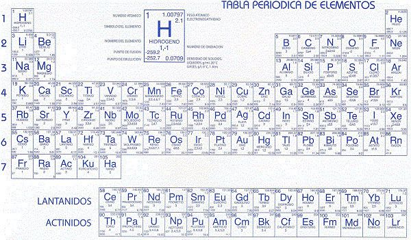 Una útil tabla periódica de los elementos dinámica - new tabla periodica interactiva windows
