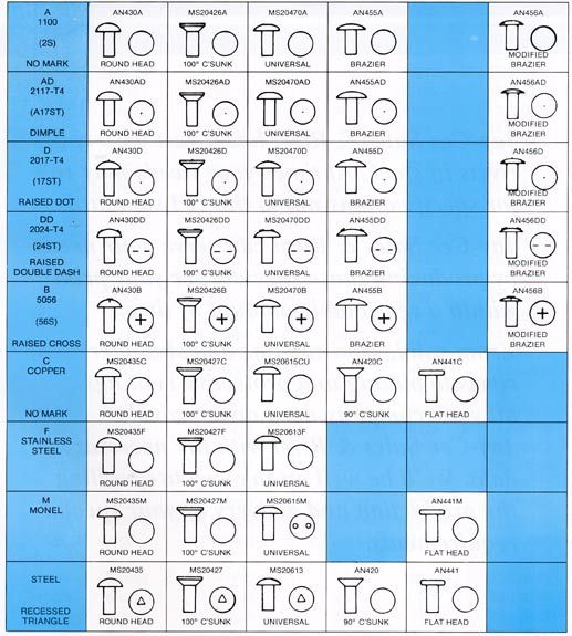 Additional Information Ms And An Rivet Data Chart Buy Rivets Data Charts Specialty Fasteners Rivets