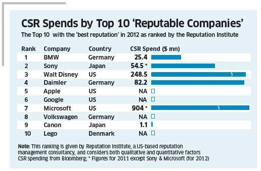 How Much The Most Reputable Companies Spend On Csr Csr Csr