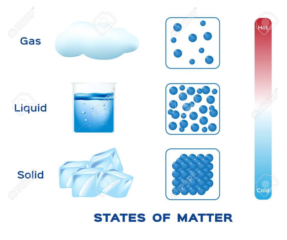 Liquido Solido Buscar Con Google Liquidos
