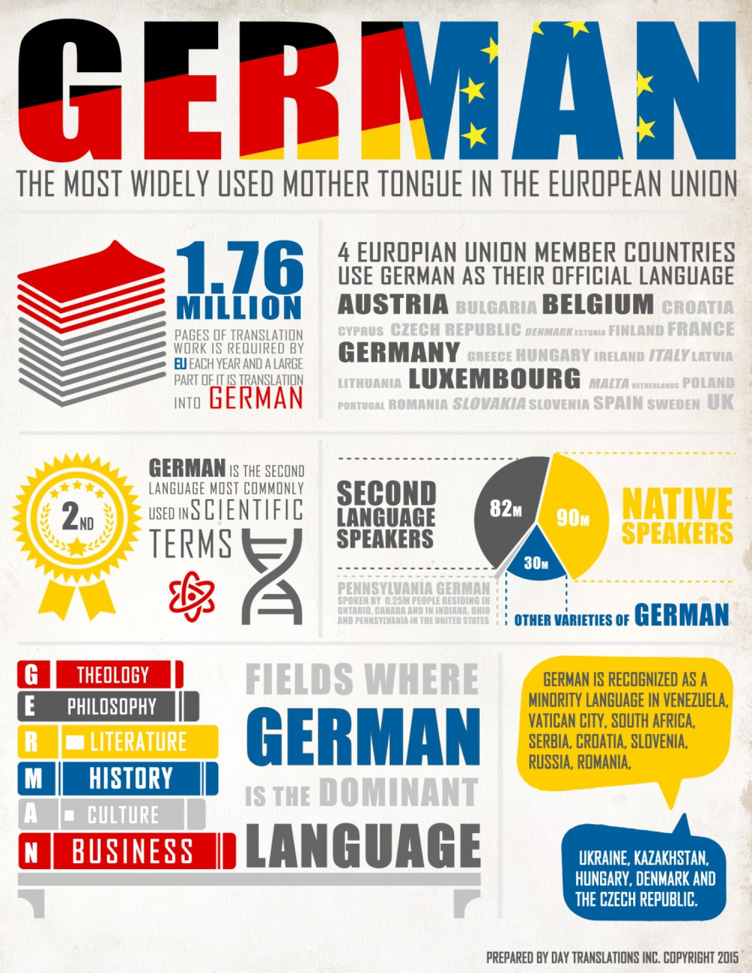 german language facts and statistics world language guide infographic tools for school. Black Bedroom Furniture Sets. Home Design Ideas