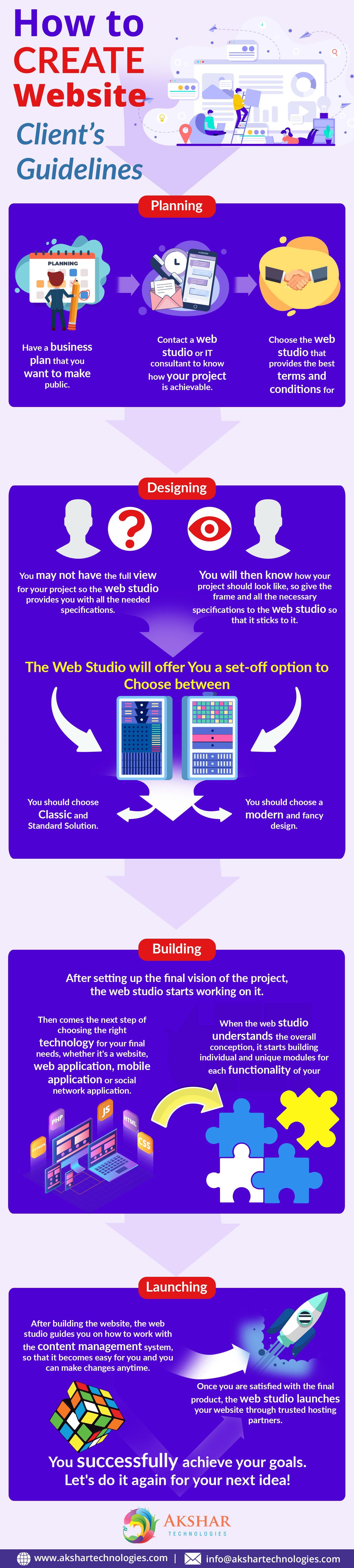 Webdesigningprocess Webdesigning