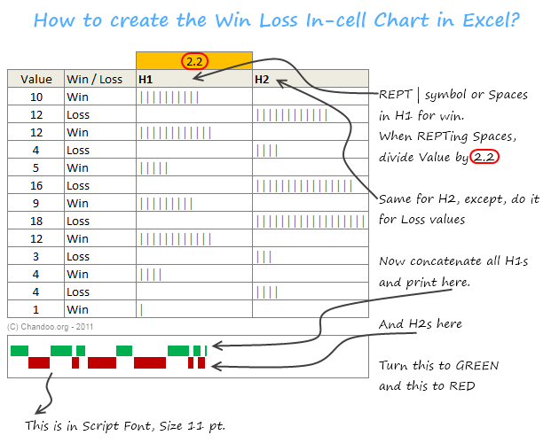 Create A Win Loss Chart In Excel Using Incell Charts  Microsoft