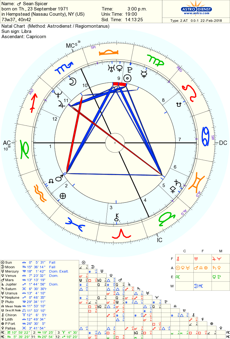20 Location Astrology Chart Free   Zodiac art, Zodiac and Astrology