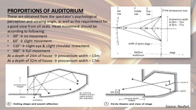 Auditorium Seating Design Standards Proscenium theatre ...