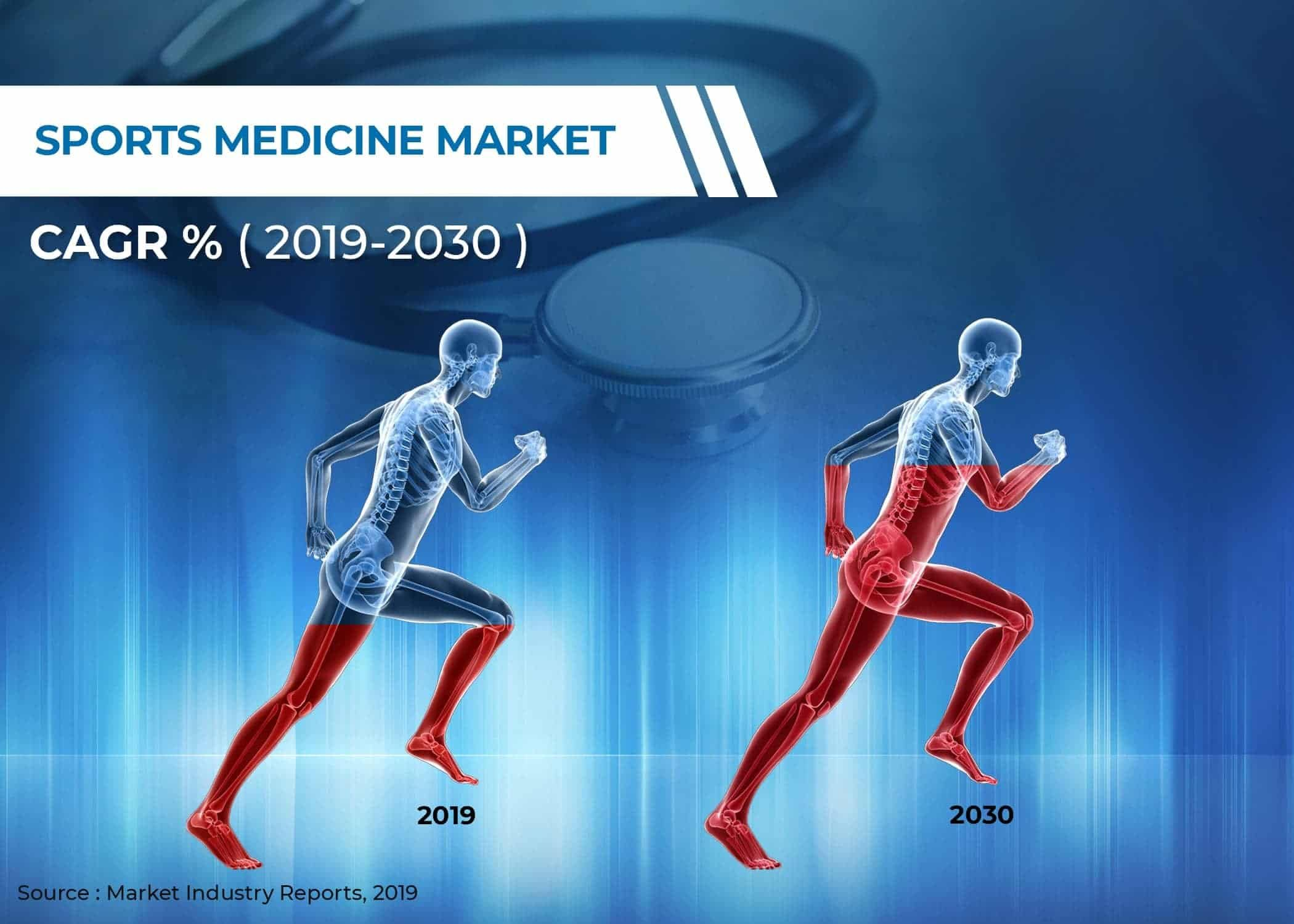 Sports Medicine Market by Product (Body Reconstruction