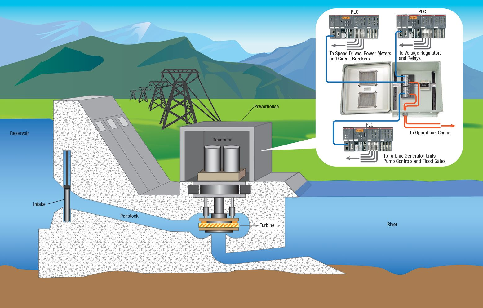 Print and post this Hydroelectric Dam Network Application (pdf