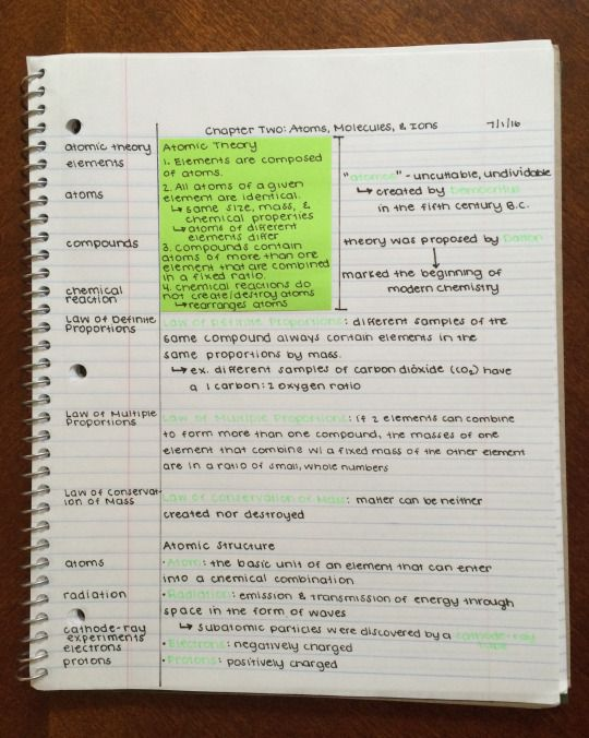 Likes Tumblr Notes Playlist Not Really Pinterest - sample cornell note
