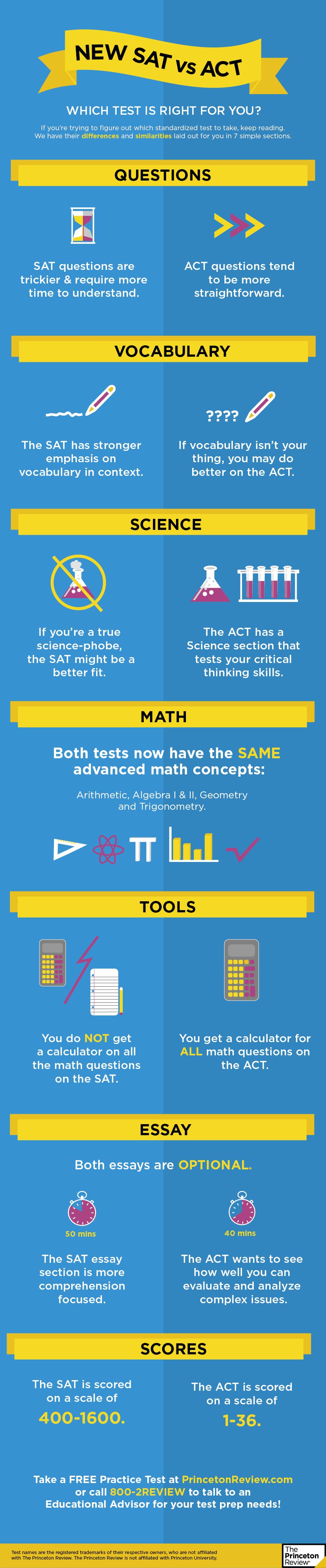 New SAT vs ACT Infog High school counseling, New sat
