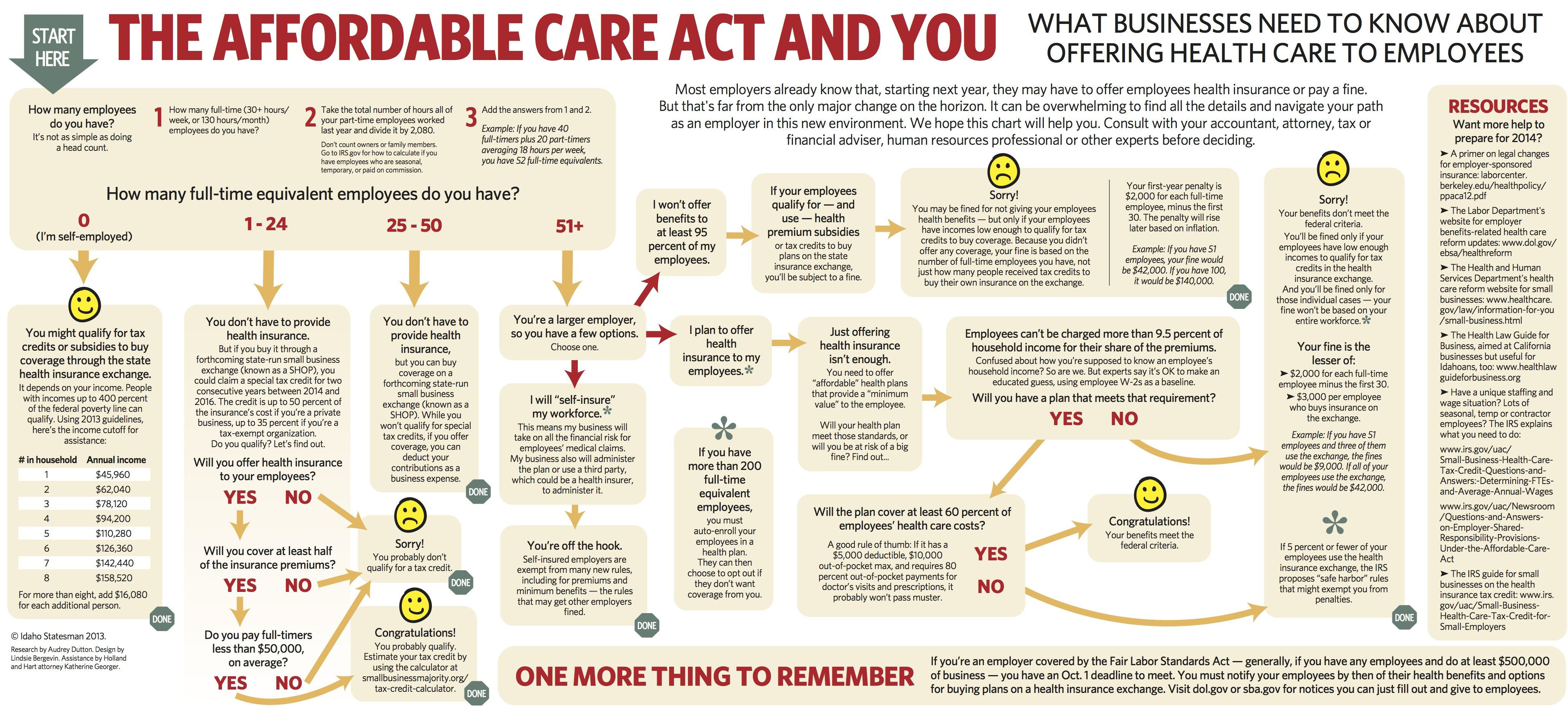 Affordable Health Care Act Aka Obamacare What Businesses Need To