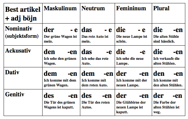 Bildergebnis für nominativ genitiv dativ akkusativ tabelle ...