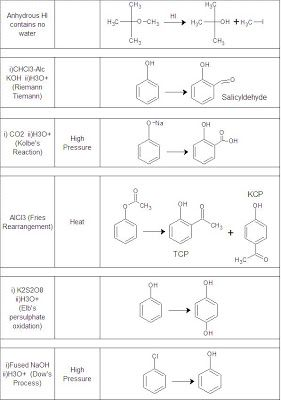 Reagents in organic chemistry and their uses