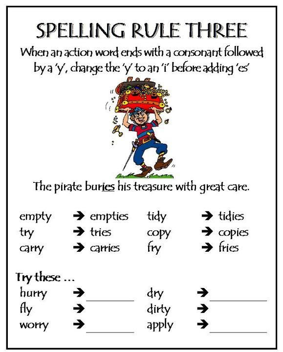 Pin By Hannah Mcmillen On Miscellaneous Tables Spelling Rules Teaching Spelling English Spelling Rules