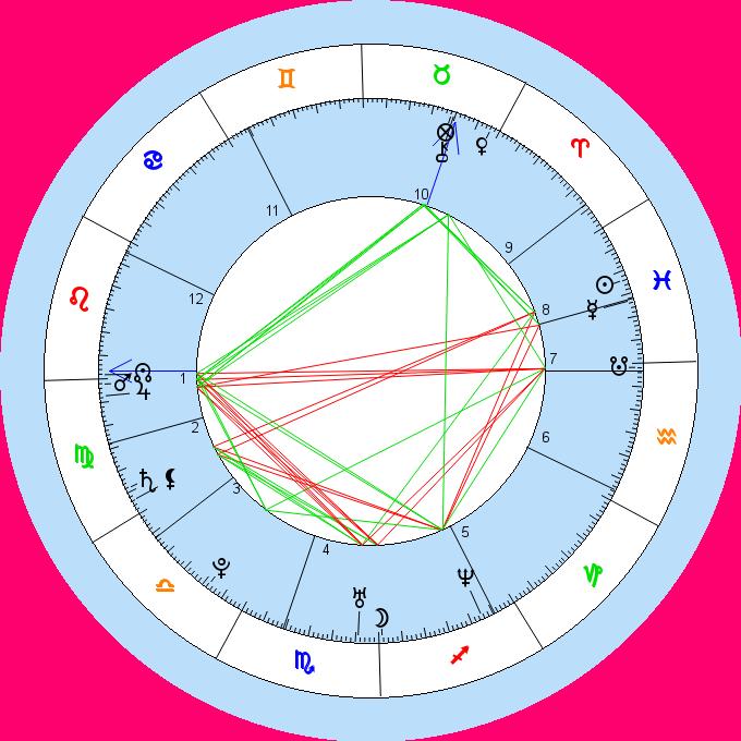 Horoskop Berechnung - Astro-Rechner - Horoskop Paradies