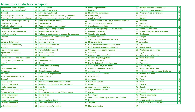 Alimentos con Índice Glucémico Bajo | adelgazar