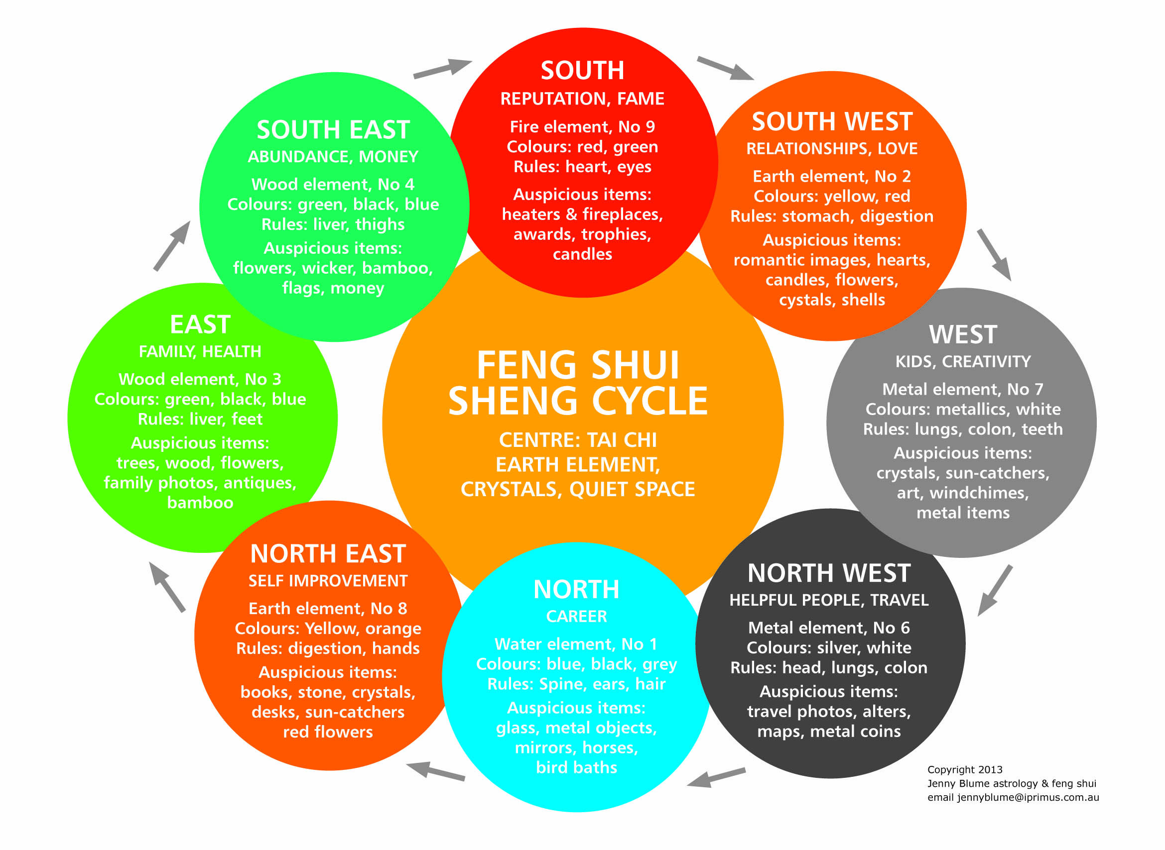 Feng Shui Colours Bedroom, Feng Shui Colors For Southeast Living Room