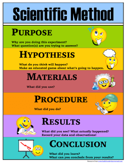 Scientific Method Printables Posters Lab Sheets Bookmarks Half A Hundred Acre Wood Scientific Method Printable Scientific Method Scientific Method For Kids