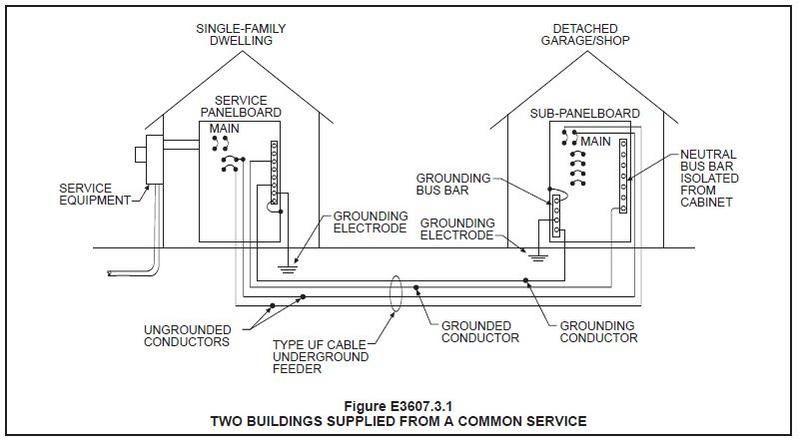 image result for garage shop wiring electrical garage shop Wiring a Subpanel in a Detached Garage