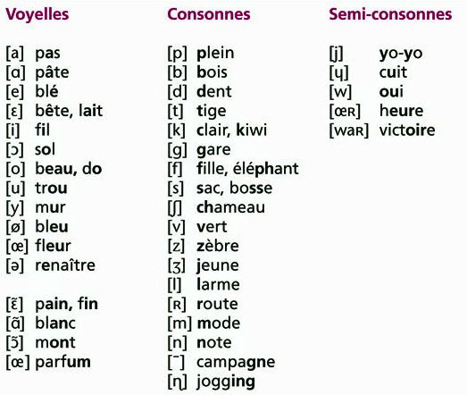 Célèbre FLE en ESO: Alphabet phonétique | Frances | Pinterest IA77