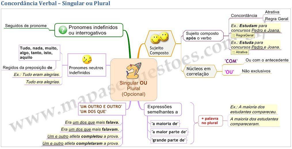 Mapa Mental De Portugues Concordancia Verbal Com Imagens