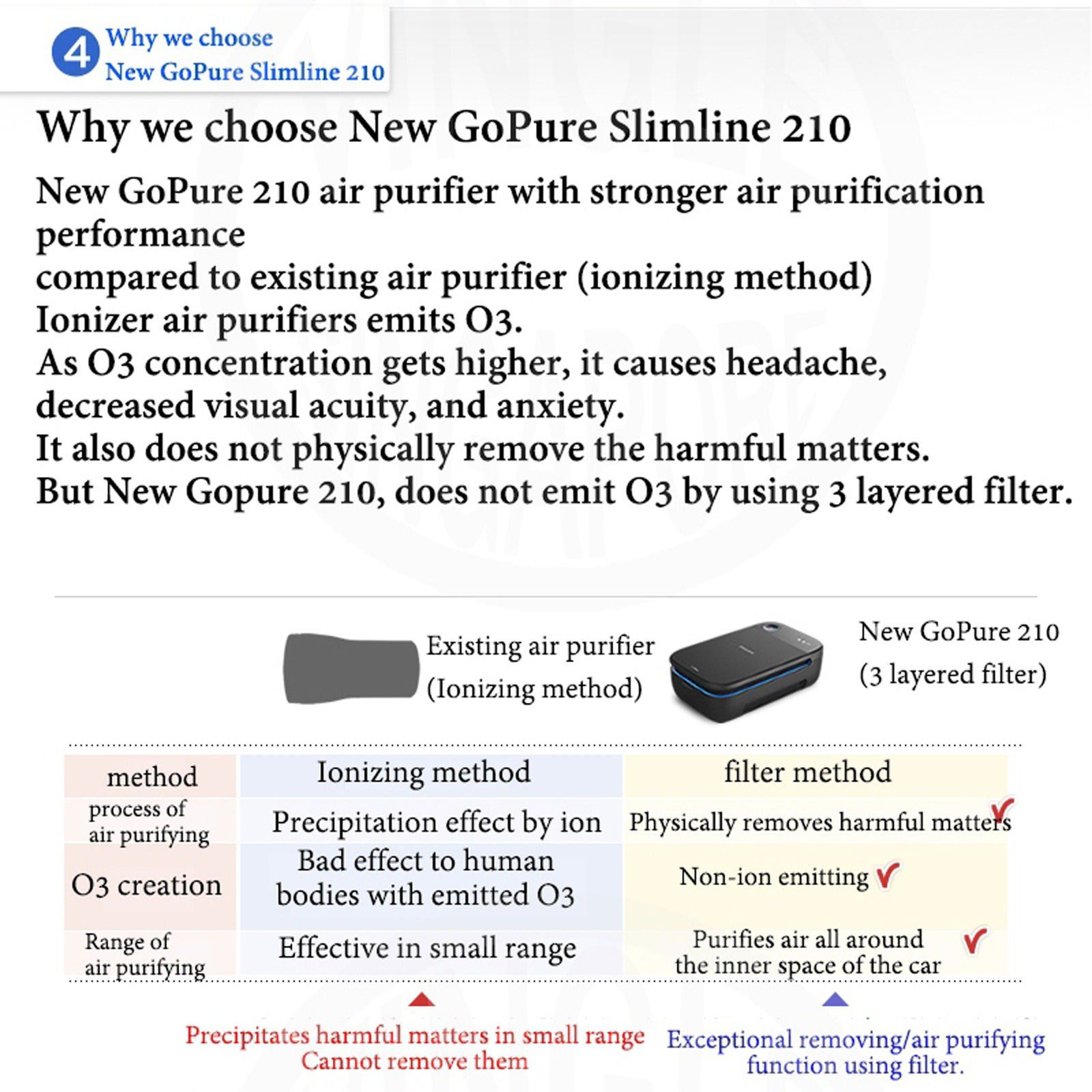 New Philips Gopure SlimLine 210 Car Air Purifier Cleaner for Car