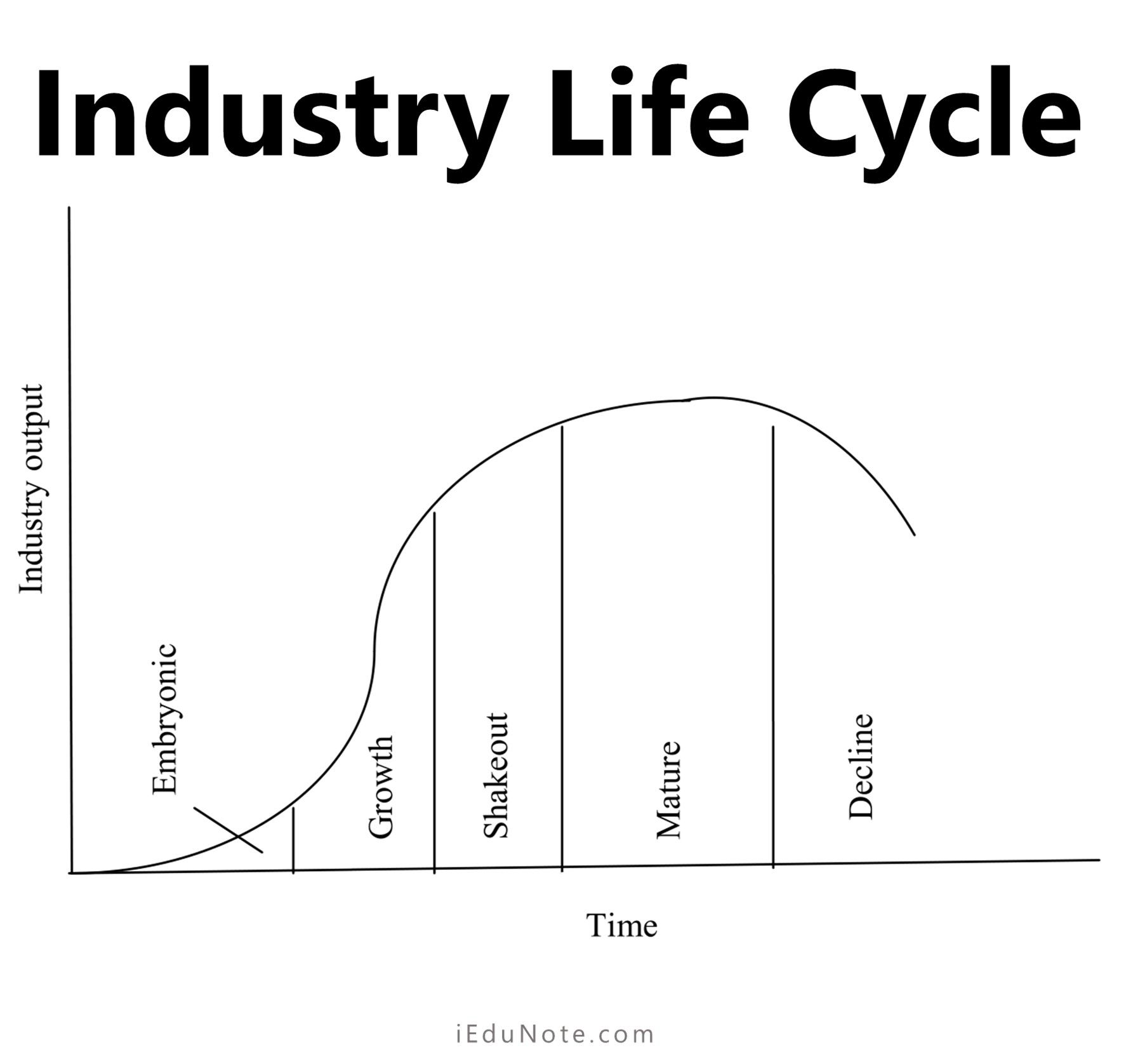 Industry Life Cycle Life Cycles Cycle Life