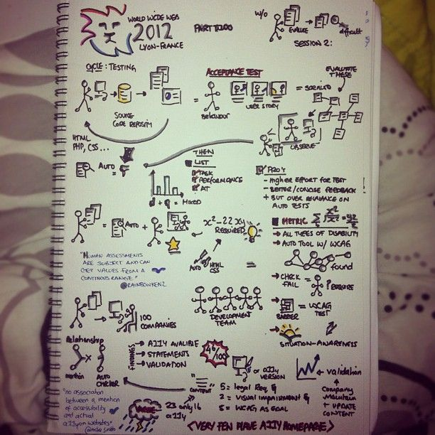 my #sketchnotes for #w4a12 #w4a12live 2nd session: #a11y evaluation [part 1]   Flickr - Photo Sharing!