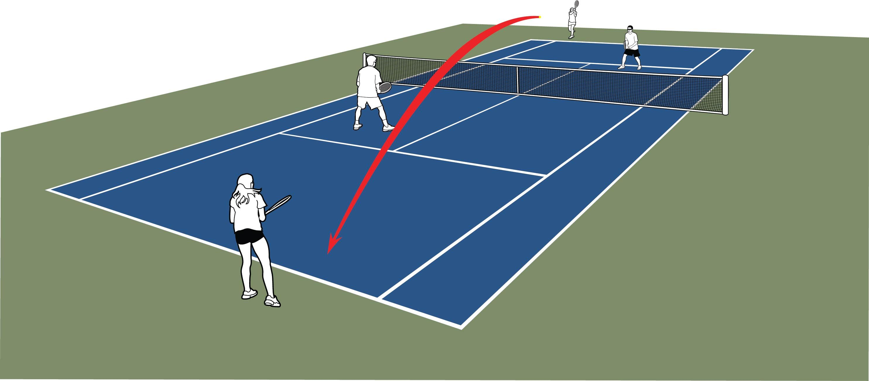 Doubles Strategy Strategies Tennis Court Doubles