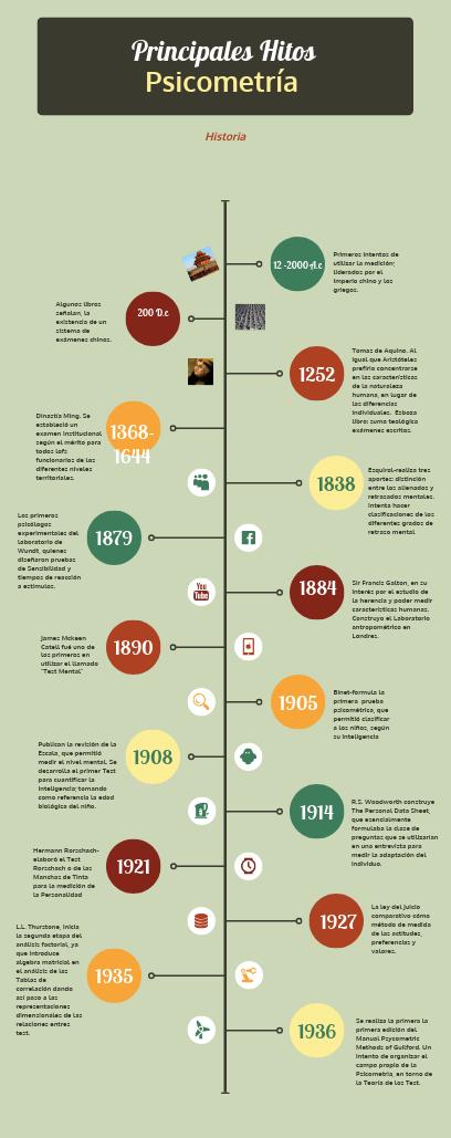 Click On The Image To View The High Definition Version Create Infographics At Http Venngage Com Lineas De Tiempo Historia Teoría Celular Linea Del Tiempo