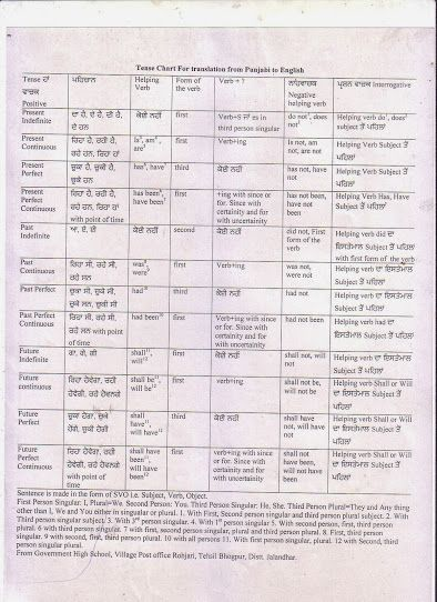 Tense chart with punjabi yahoo india search results tenses education also rh pinterest