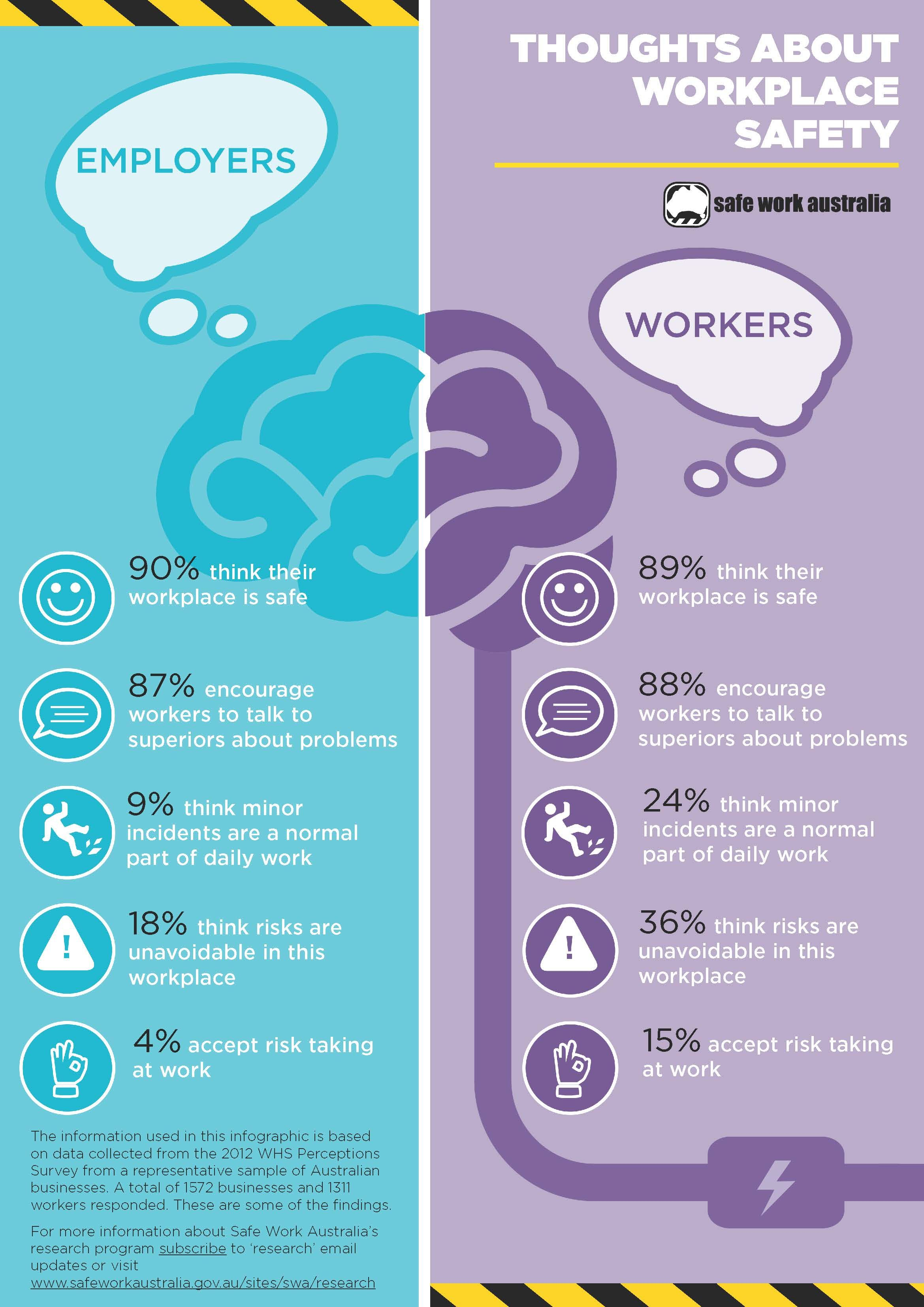 work safety infographic - Google Search | Safety ...