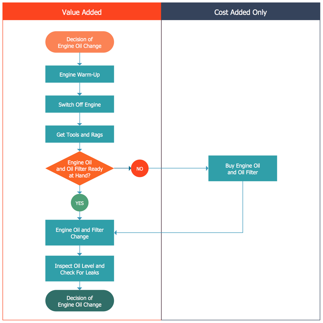 Opportunity Flowchart Replacing Engine Oil Process Flow Chart Flow Chart Process Flow