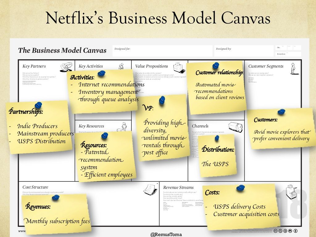 Netflixs Business Model Canvas Work Pinterest