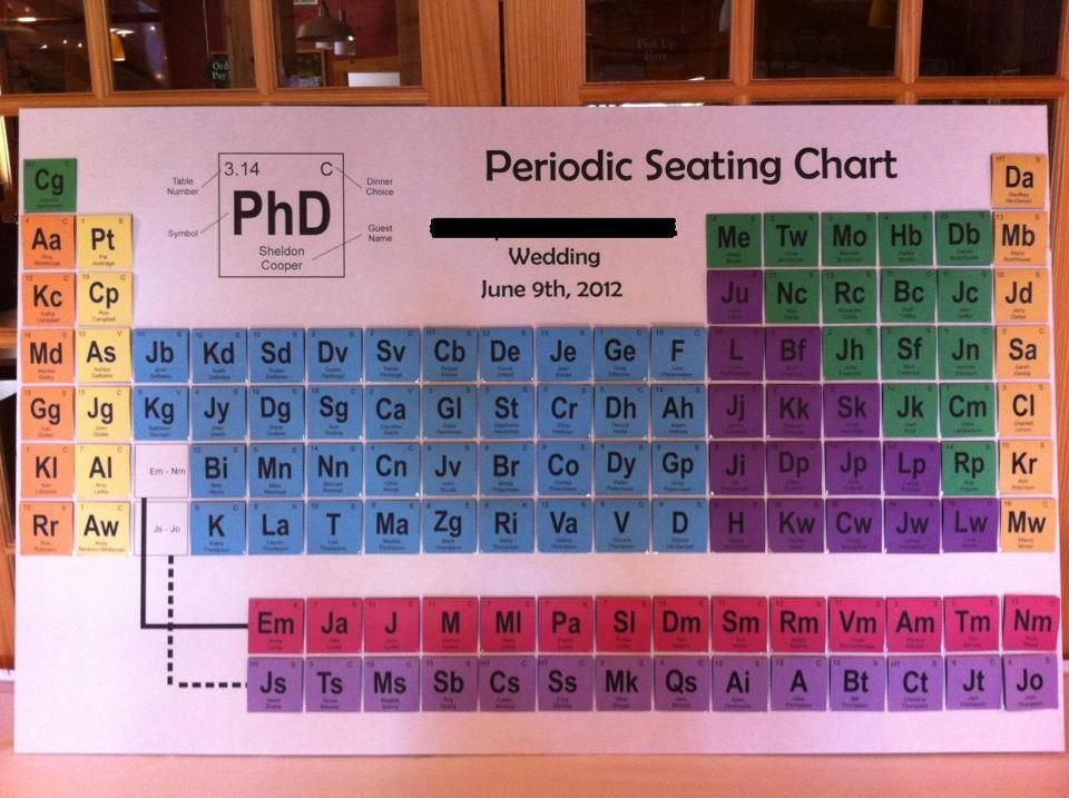 Wedding seating chart uses periodic table of elements motif wedding seating chart uses periodic table of elements motif awesome urtaz Image collections