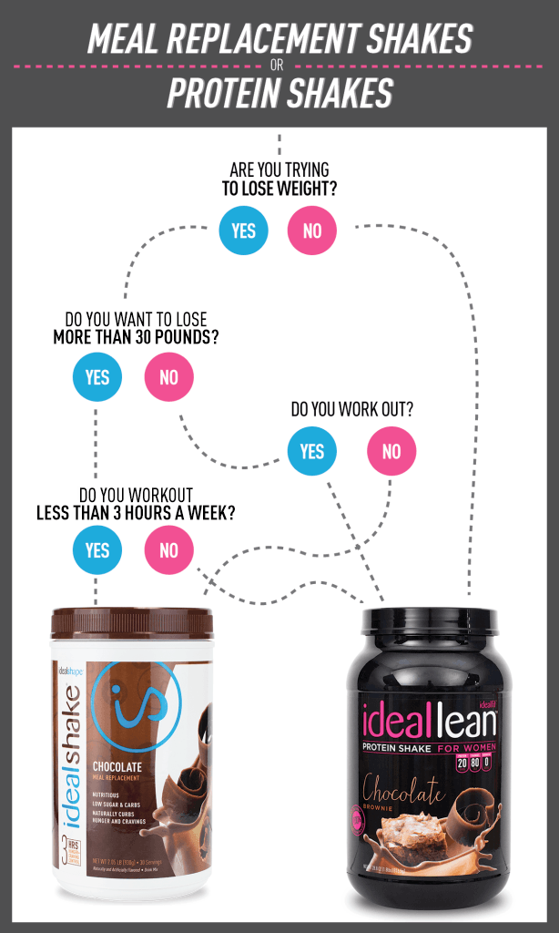 Meal Replacement Shake Vs Protein Shake Which One Is For You Diet