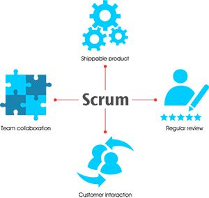 Basic Advanced Scrum Certification Training Courses