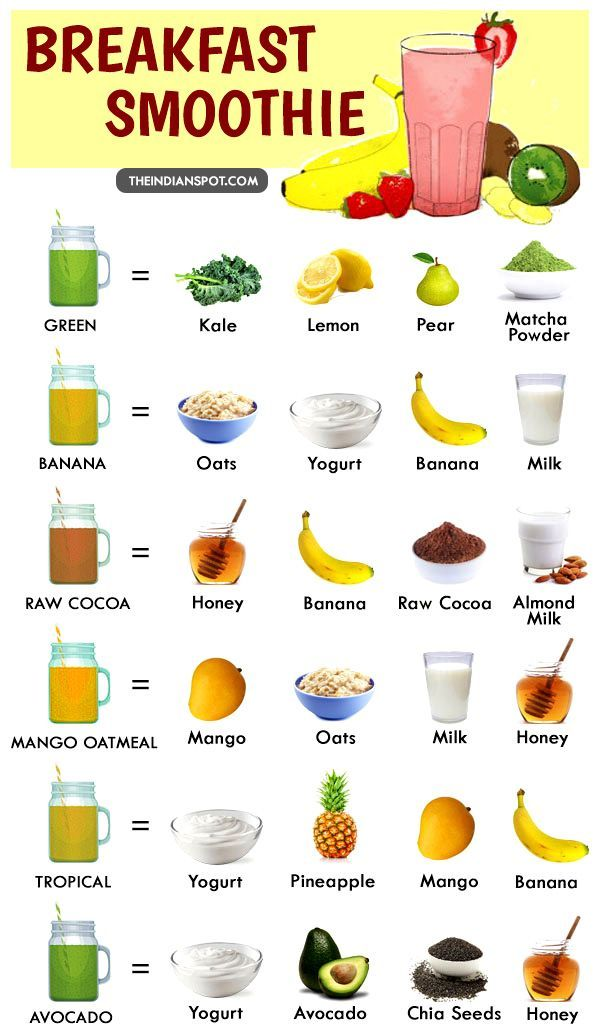 HEALTHY BREAKFAST SMOOTHIE RECIPES | Healthy breakfast ...