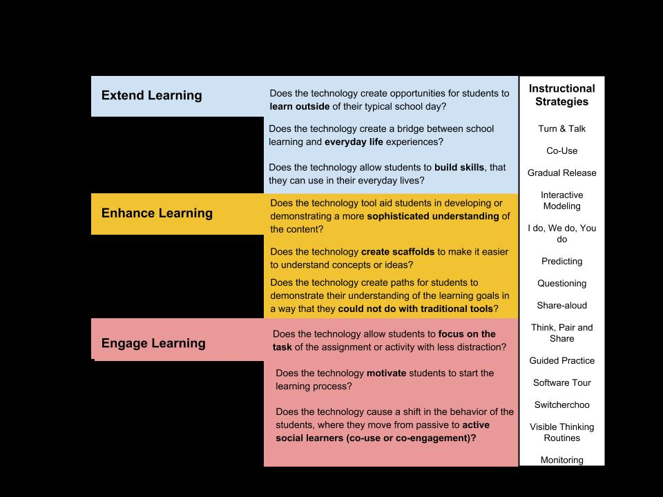 Triple E Framework For Tech Integration Learning Technology Framework Instructional Design