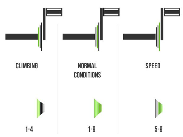 How To Shift Gears Correctly On Your Bicycle Bicycle