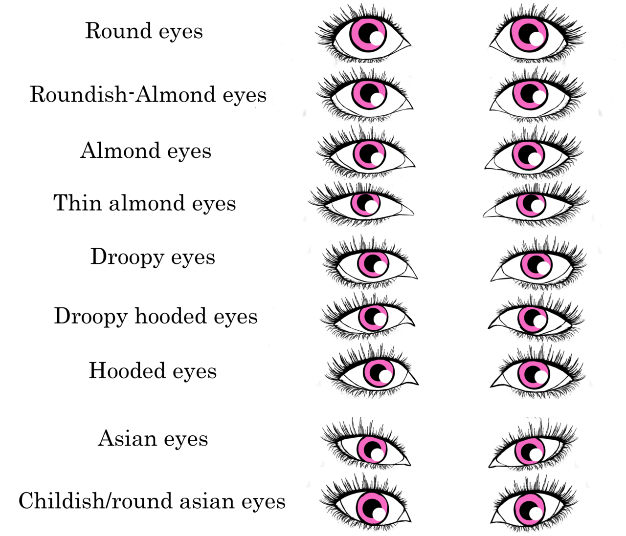 Different eye shapes and how they define your face and personality - I M Quite Sure My Eyes Are As The Roundish Almond Eyes Realistic Eye Shape Chart By Ninasquirrelly On Deviantart
