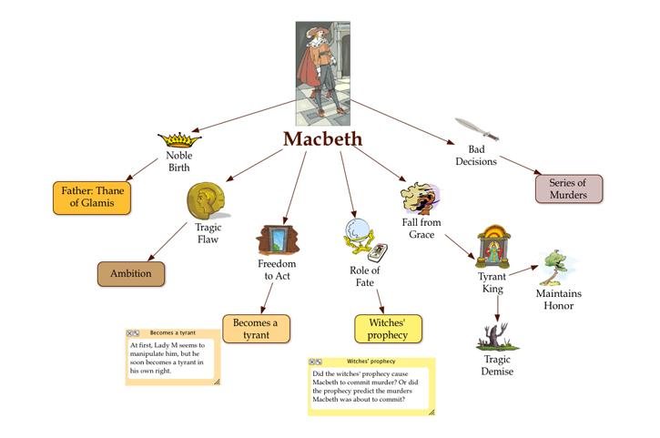 Character Analysis Web Macbeth Macbeth Essay Examples