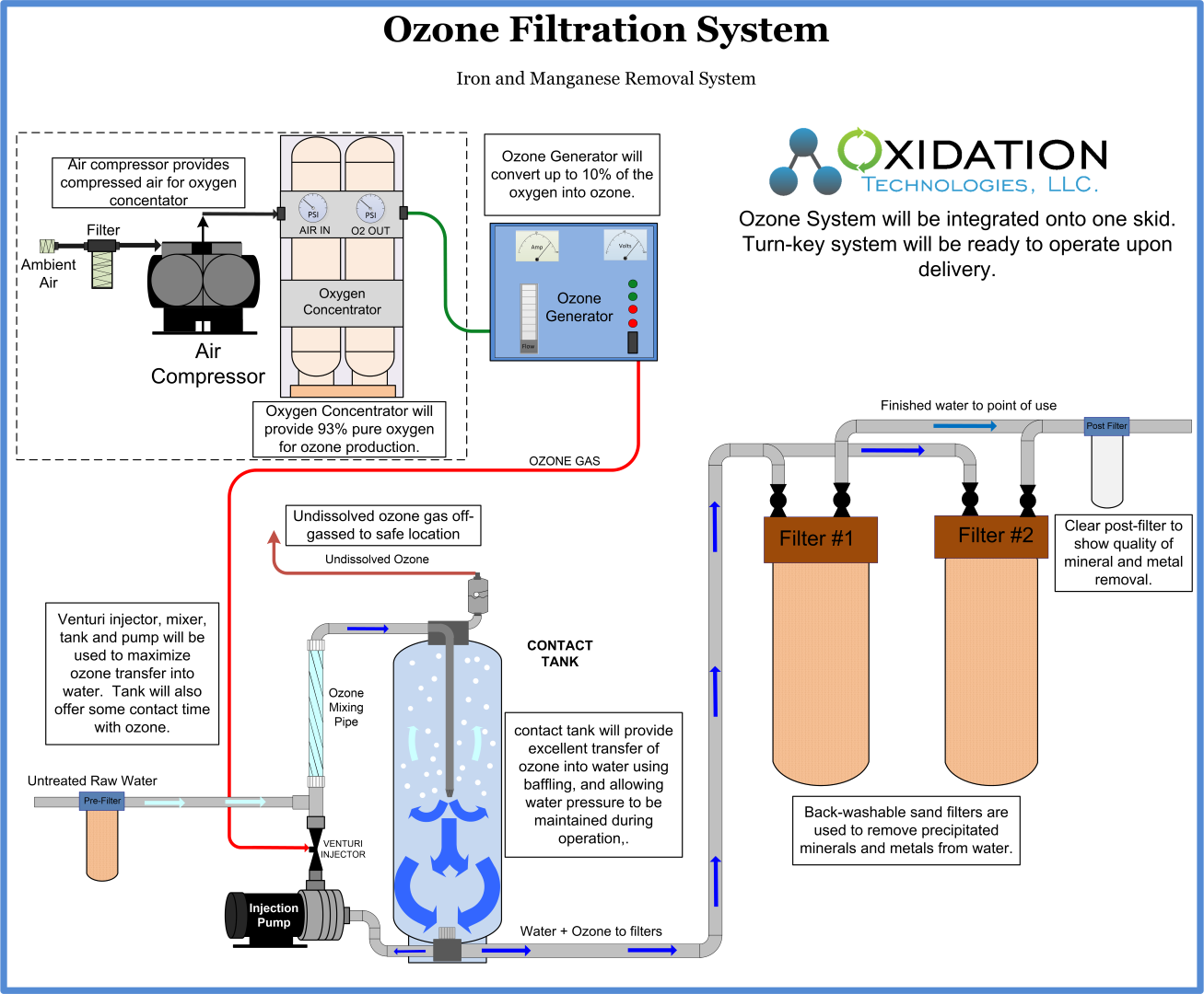 Complete Ozone Water Filtration System Water Treatment System Water Treatment Home Water Filtration