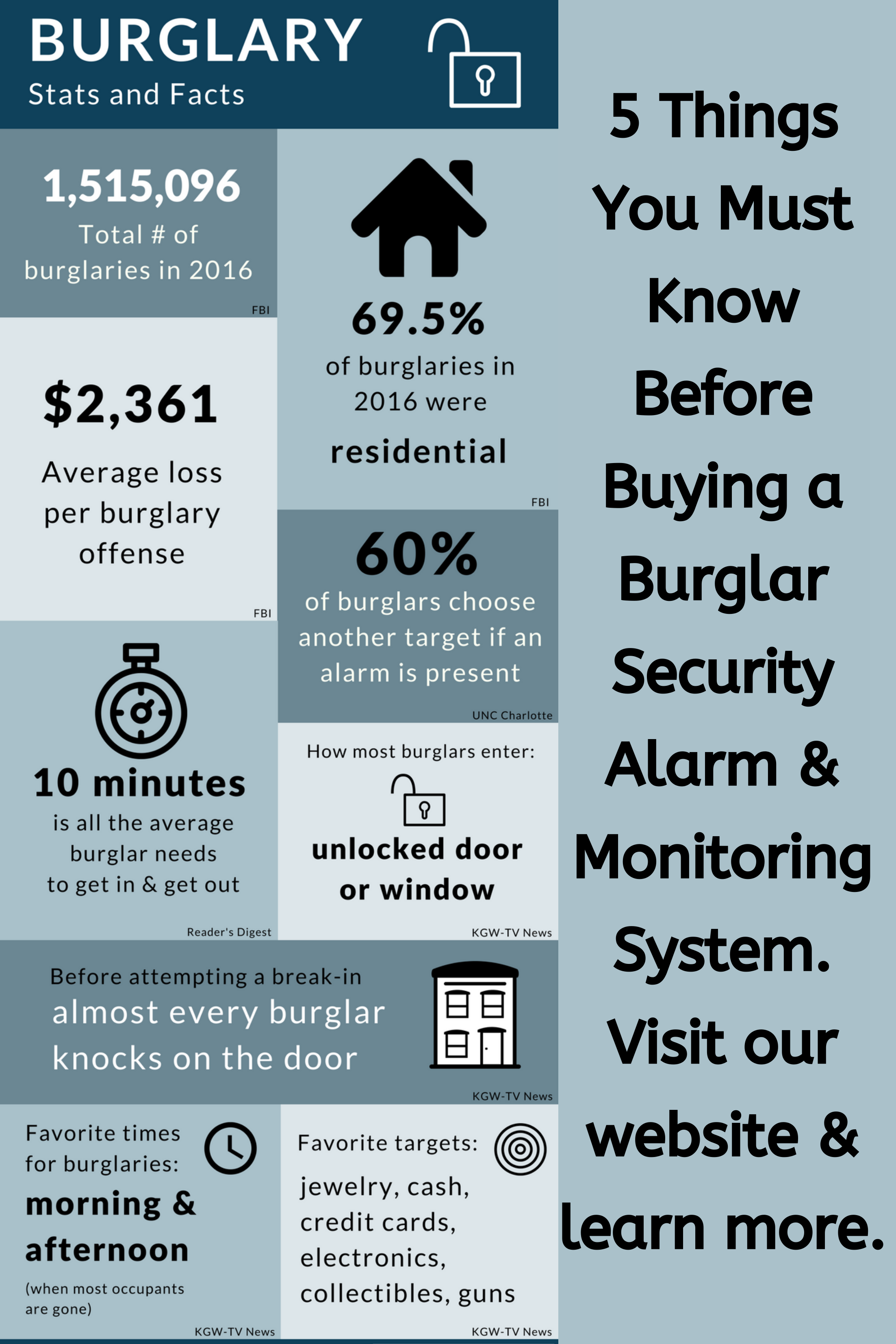 5 Things You Must Know Before Buying Burglar Security Alarm System Burglar Alarm System Security Alarm
