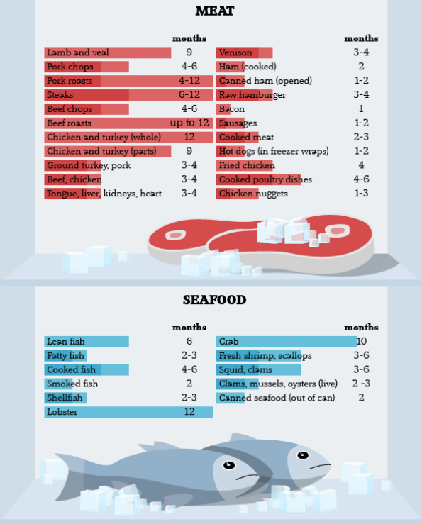 Infographics on (With images) | Food store, Cooking meat ...