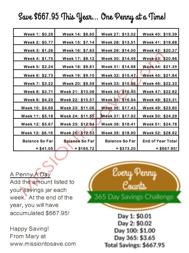 Best Way To Save This Year With A 365 Day Savings Challenge